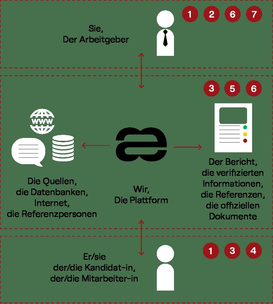 Aequivalent process die 7 Schritte