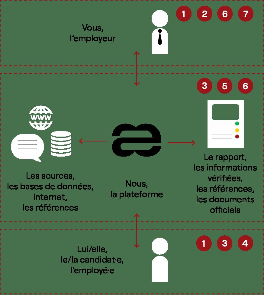 Aequivalent process les 7 étapes