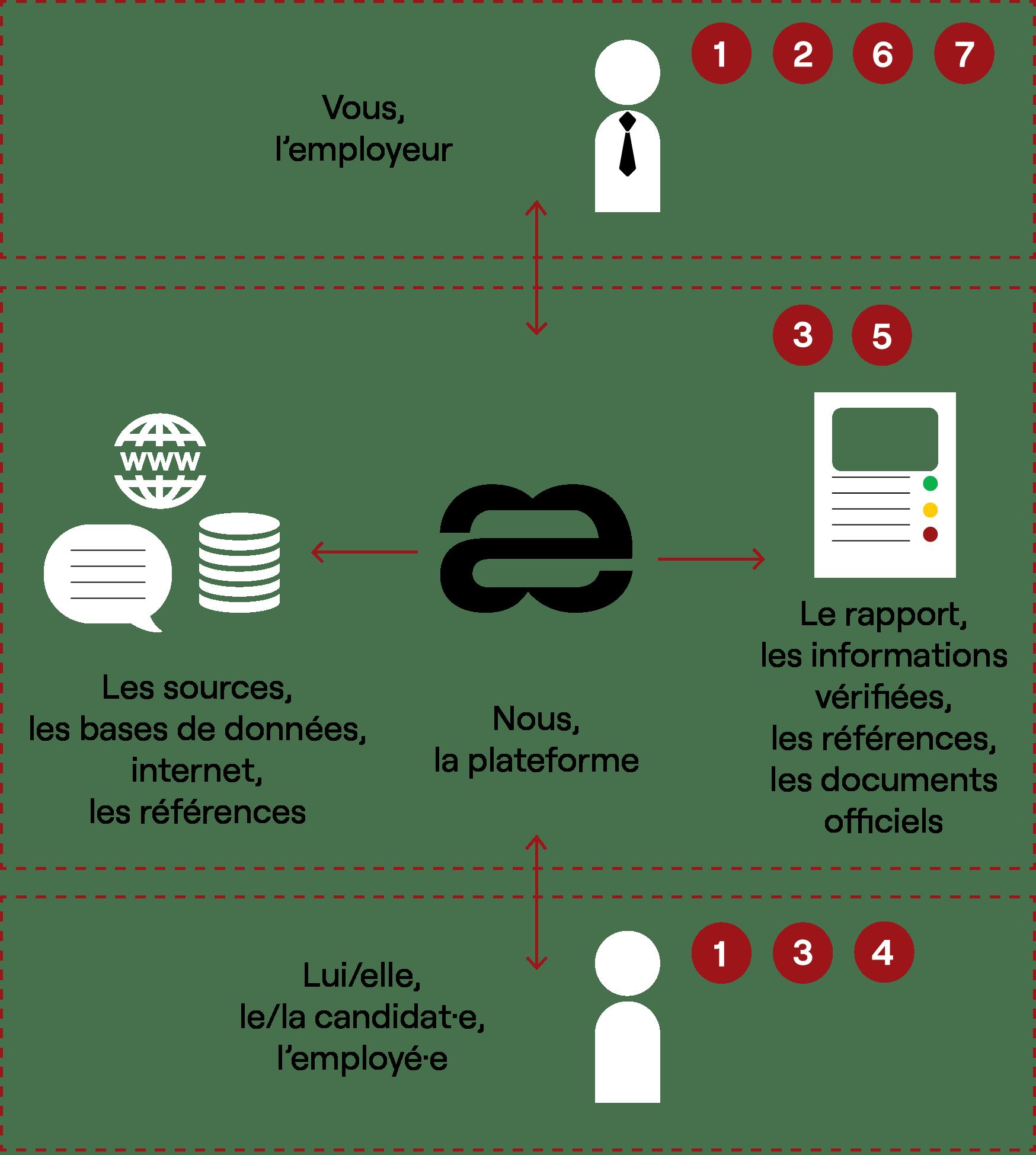 Aequivalent - process les 7 étapes